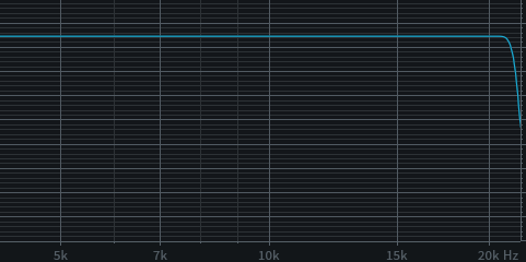 Default passband 95%, aliasing allowed